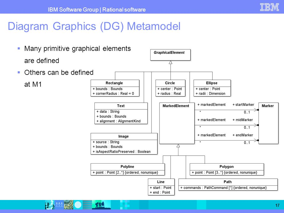 IBM Software Group   Rational software 17 Diagram Graphics (DG) Metamodel Many primitive graphical elements are defined Others can be defined at M1