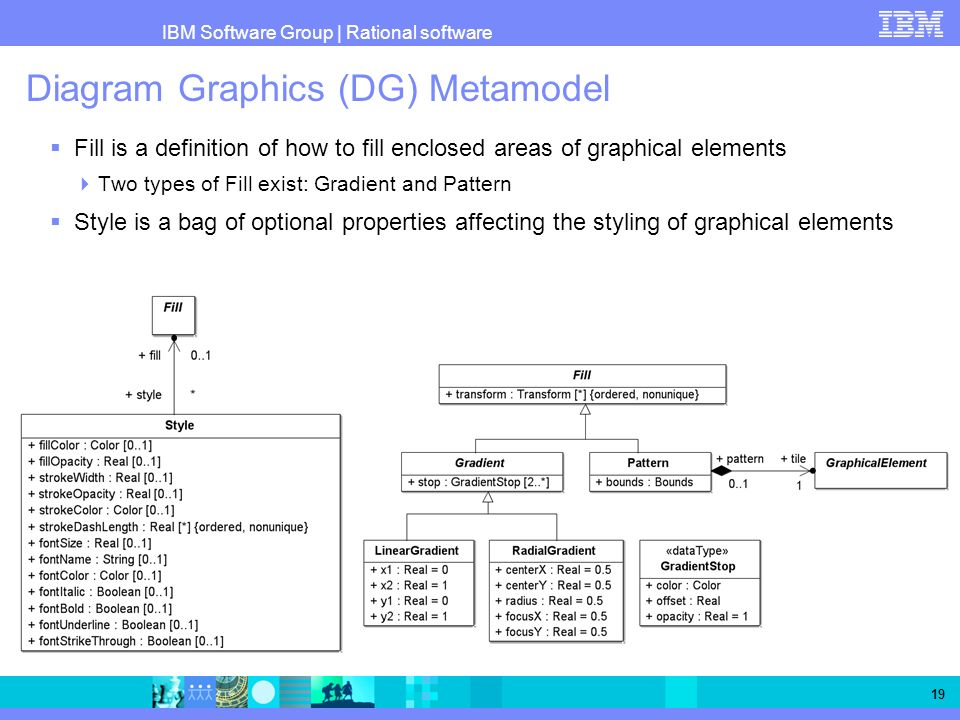 IBM Software Group   Rational software 19 Diagram Graphics (DG) Metamodel Fill is a definition of how to fill enclosed areas of graphical elements Two