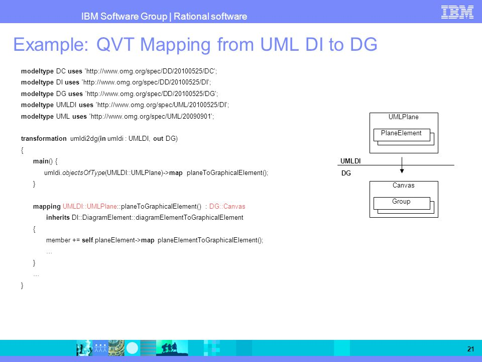 IBM Software Group   Rational software 21 Example: QVT Mapping from UML DI to DG modeltype DC uses 'http://www.omg.org/spec/DD/20100525/DC'; modeltype