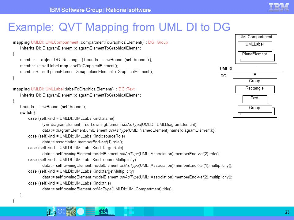 IBM Software Group   Rational software 23 Example: QVT Mapping from UML DI to DG mapping UMLDI::UMLCompartment::compartmentToGraphicalElement() : DG::