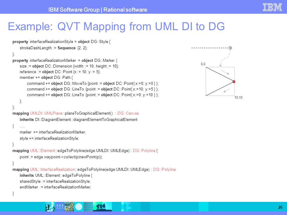 IBM Software Group   Rational software 26 Example: QVT Mapping from UML DI to DG property interfaceRealizationStyle = object DG::Style { strokeDashLen