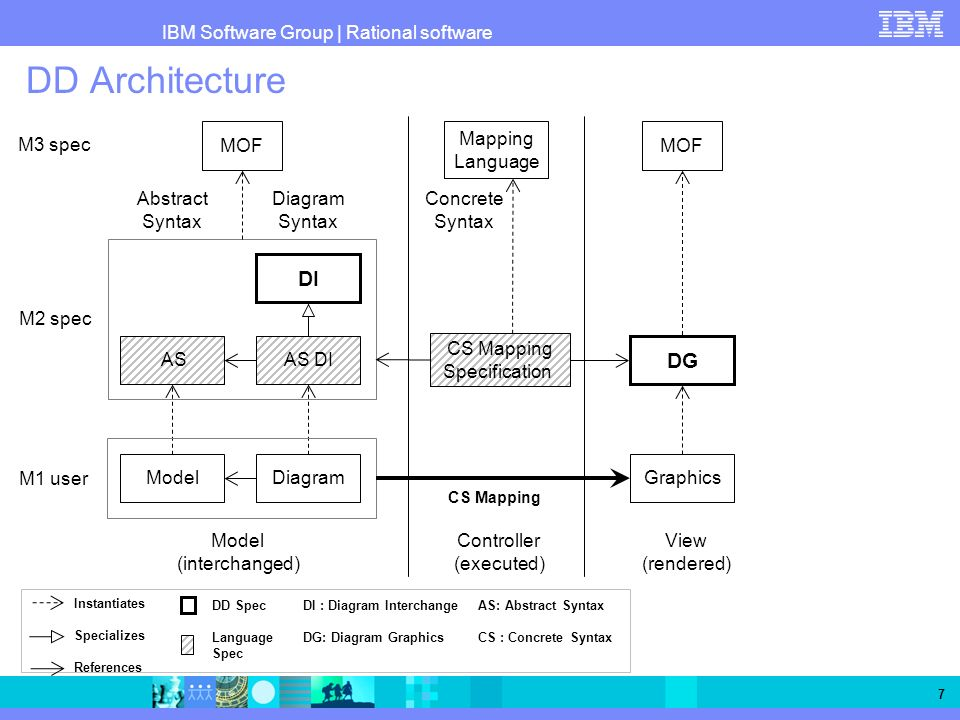 IBM Software Group   Rational software 7 MOF DI AS M3 spec M2 spec M1 user AS DI ModelDiagram Abstract Syntax Diagram Syntax CS Mapping Specification