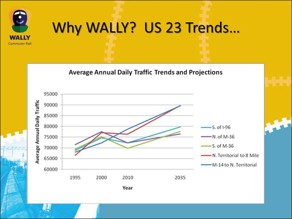 Why WALLY US 23 Trends…