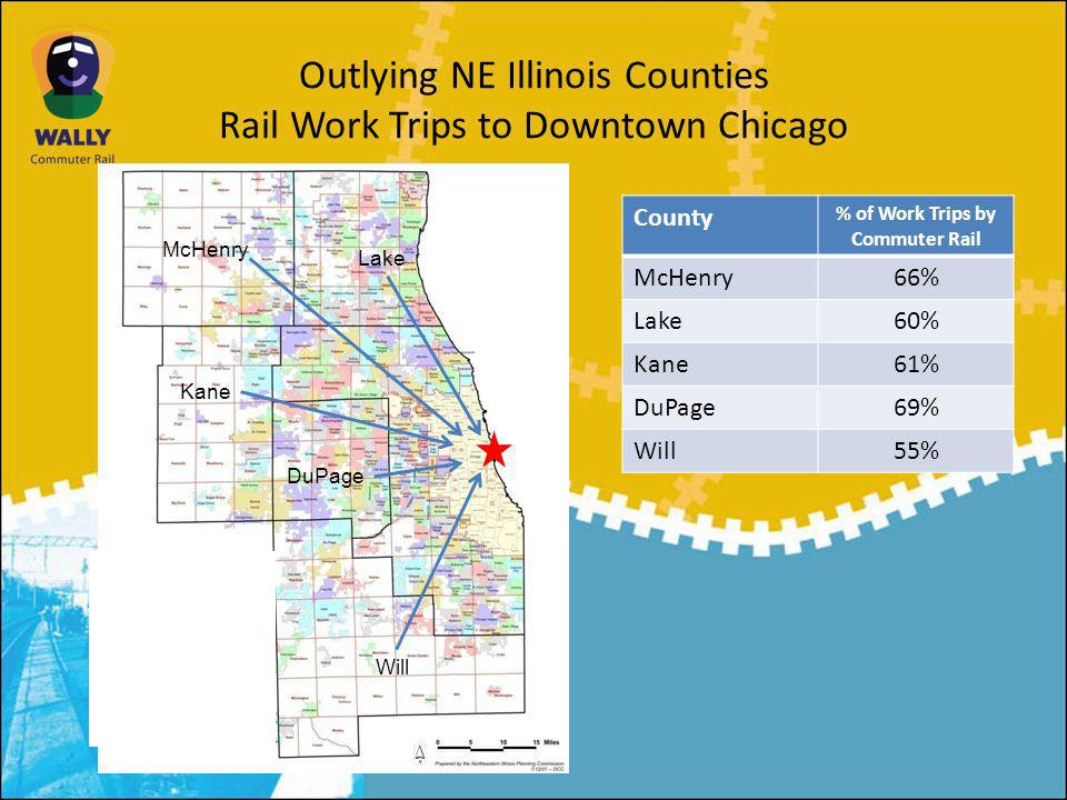 Outlying NE Illinois Counties Rail Work Trips to Downtown Chicago McHenry Kane Lake Will DuPage County % of Work Trips by Commuter Rail McHenry66% Lake60% Kane61% DuPage69% Will55%