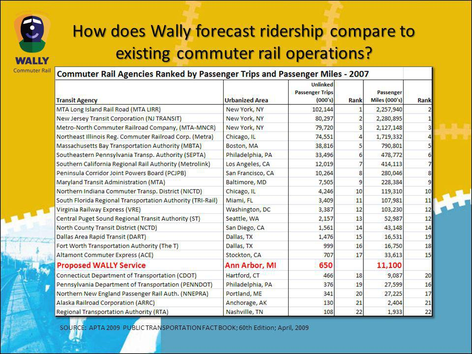 How does Wally forecast ridership compare to existing commuter rail operations.