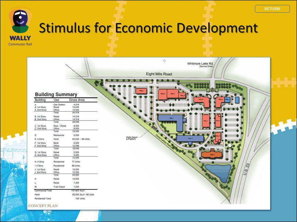 Stimulus for Economic Development RETURN