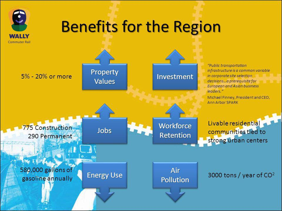 Benefits for the Region Property Values Property Values Property Values Property Values Jobs Investment Workforce Retention Energy Use Air Pollution 775 Construction 290 Permanent 5% - 20% or more 3000 tons / year of CO 2 Livable residential communities tied to strong urban centers 580,000 gallons of gasoline annually Public transportation infrastructure is a common variable in corporate site selection decisions…a prerequisite for European and Asian business leaders.