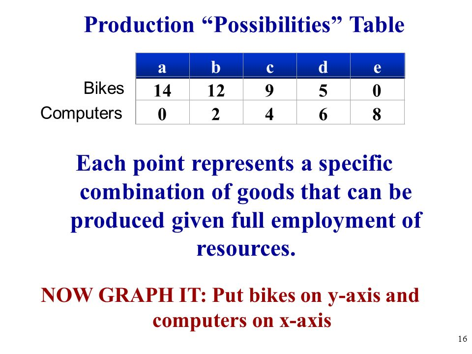 What is the Production Possibilities Curve? A production possibilities graph (PPG) is a model that shows alternative ways that an economy can use its