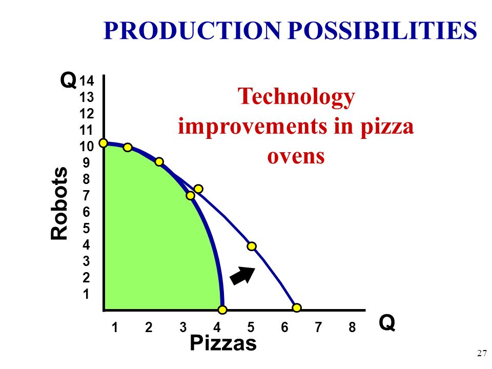 PRODUCTION POSSIBILITIES Q Q Robots Pizzas 14 13 12 11 10 9 8 7 6 5 4 3 2 1 1 2 3 4 5 6 7 8 A B C D E What happens if there is an increase in populati
