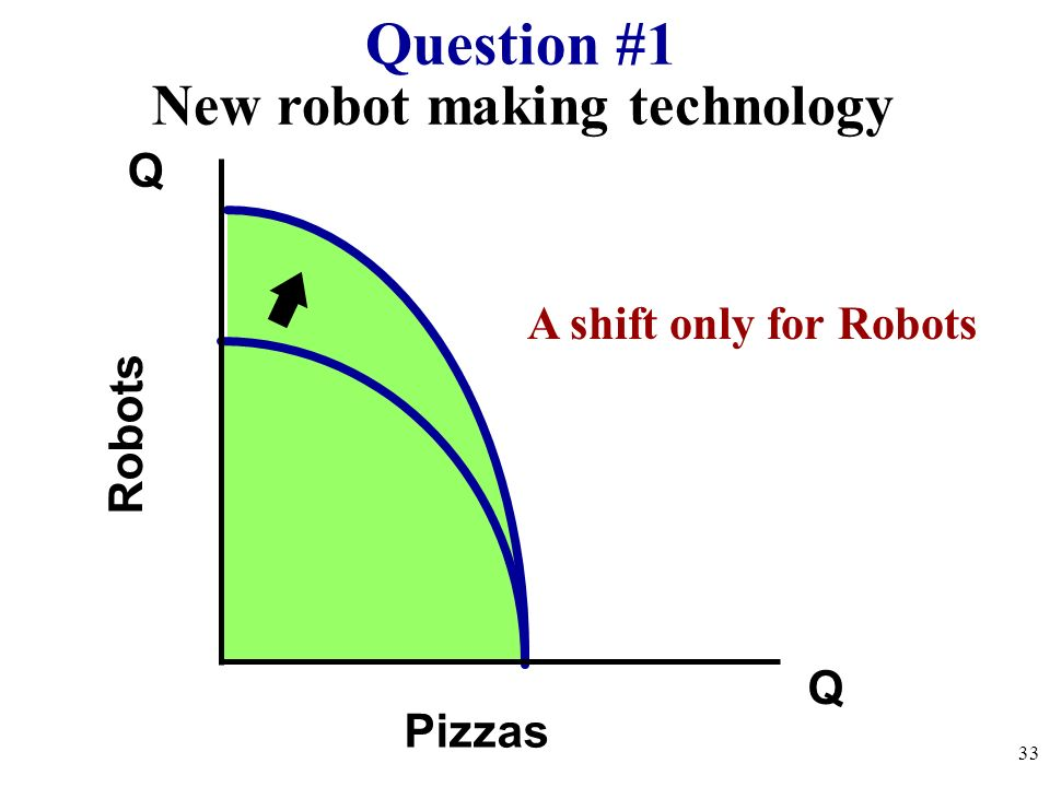 PPC Practice Draw a PPC showing changes for each of the following: Pizza and Robots (3) 1. New robot making technology 2. Decrease in the demand for p