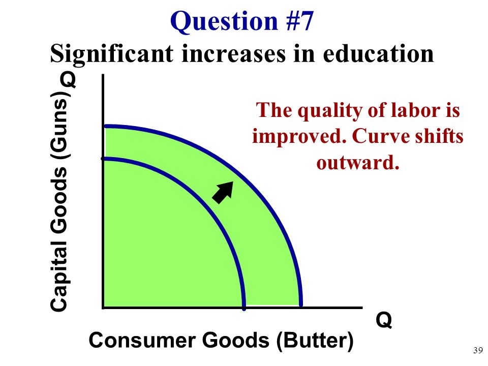Many workers unemployed Q Q Capital Goods (Guns) Consumer Goods (Butter) Question #6 38 The curve doesnt shift! Unemployment is just a point inside th
