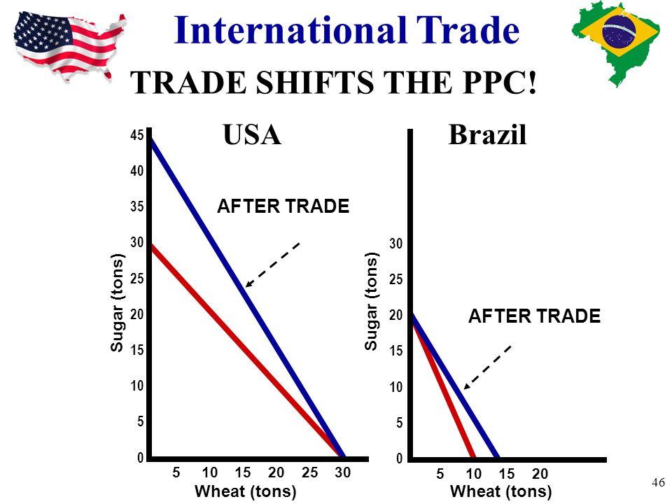 International Trade Sugar (tons) 45 40 35 30 25 20 15 10 5 0 30 25 20 15 10 5 0 5 10 15 20 25 30 5 10 15 20 Wheat (tons) SW 030 1.529 328 4.527 626 7.