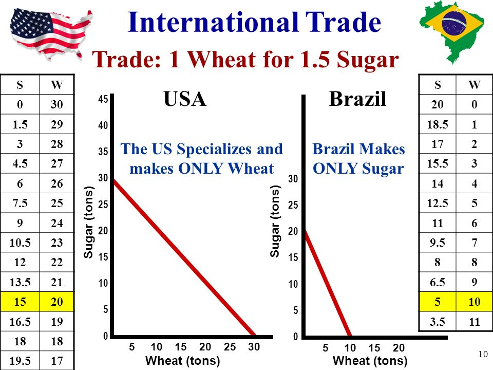 International Trade Sugar (tons) 45 40 35 30 25 20 15 10 5 0 30 25 20 15 10 5 0 5 10 15 20 25 30 5 10 15 20 Wheat (tons) SW 030 1.529 328 4.527 626 7.