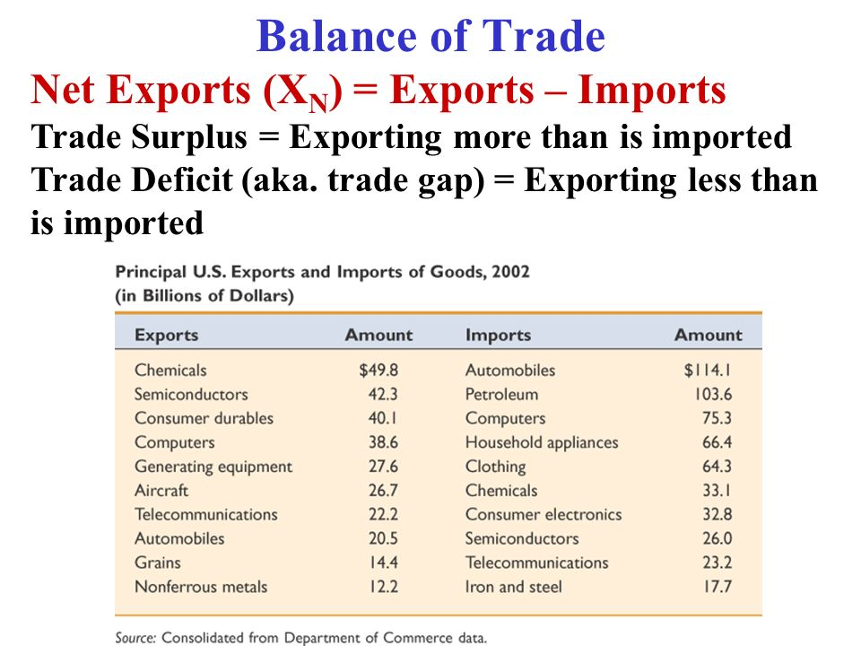 Balance of Trade Net Exports (X N ) = Exports – Imports Trade Surplus = Exporting more than is imported Trade Deficit (aka. trade gap) = Exporting les