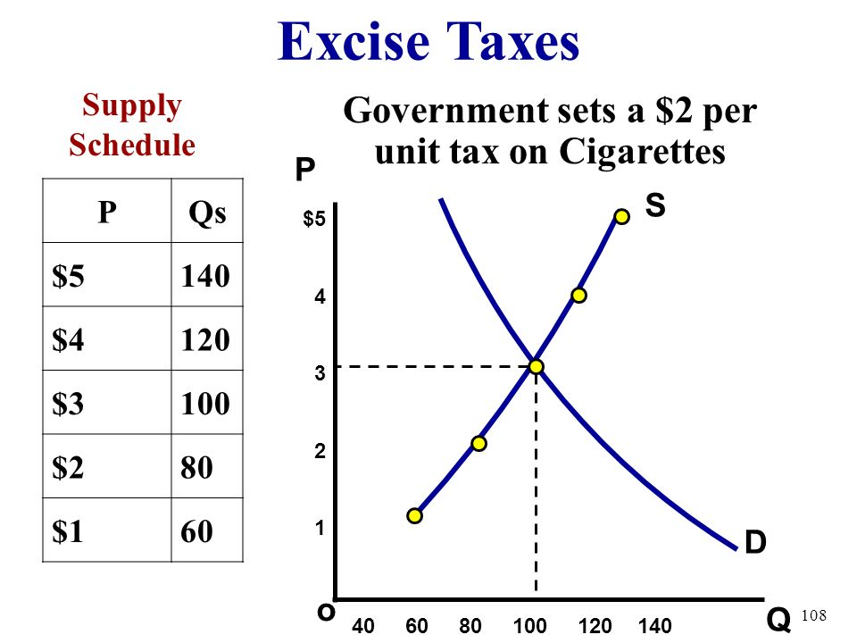 #4 Excise Taxes Excise Tax = A per unit tax on producers For every unit made, the producer must pay $ NOT a Lump Sum (one time only)Tax The goal is fo