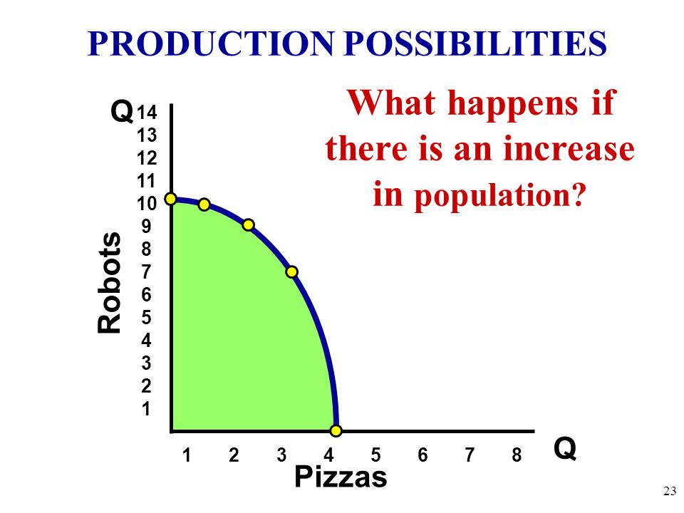 PRODUCTION POSSIBILITIES 4 Key Assumptions Revisited Only two goods can be produced Full employment of resources Fixed Resources (4 Factors) Fixed Tec