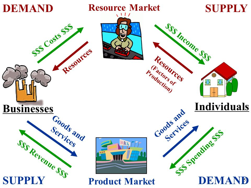 Supply and Demand 51