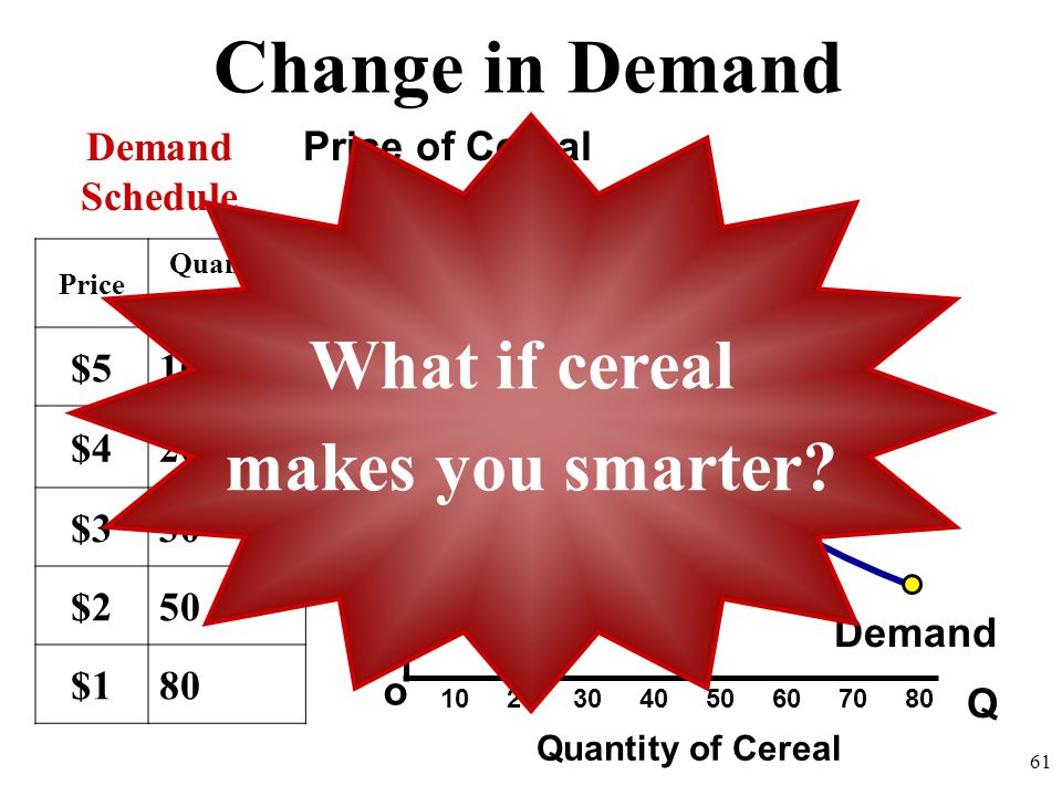 Shifts in Demand CHANGES IN DEMAND Ceteris paribus-all other things held constant. When the ceteris paribus assumption is dropped, movement no longer