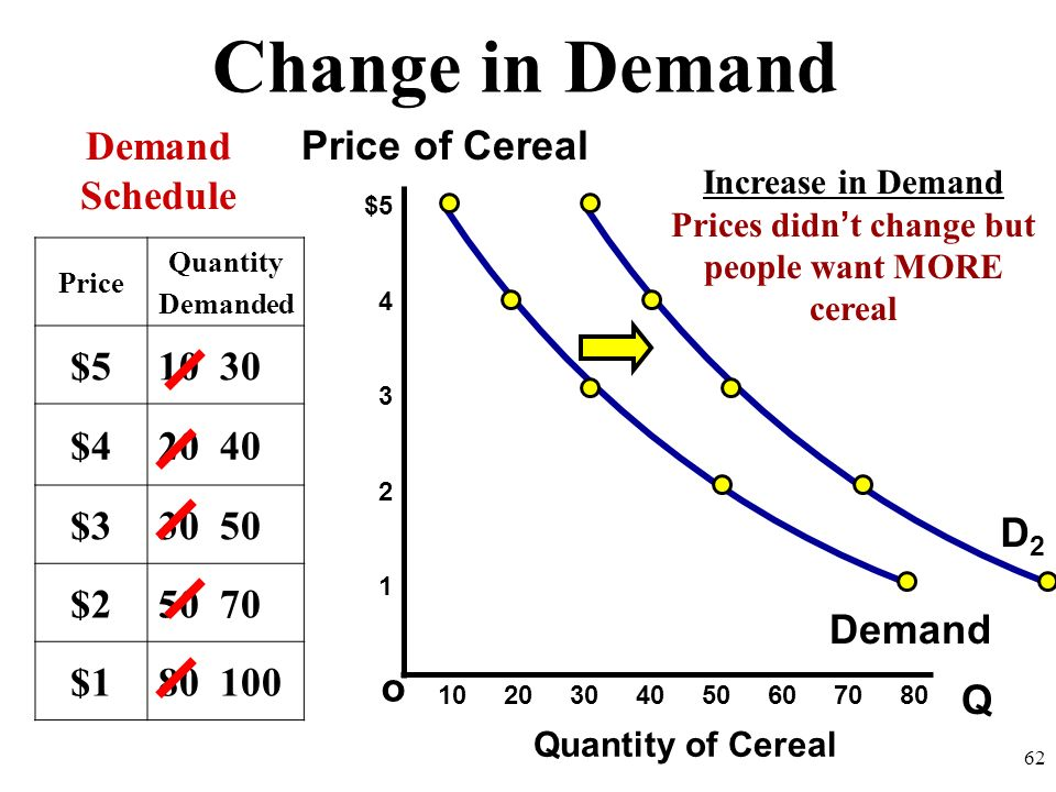 Change in Demand Q o $5 4 3 2 1 Price of Cereal Quantity of Cereal Demand Schedule 10 20 30 40 50 60 70 80 61 Price Quantity Demanded $510 $420 $330 $