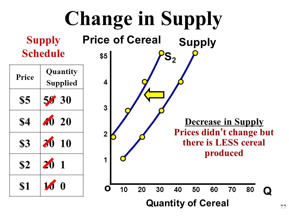 Change in Supply Q o $5 4 3 2 1 Price of Cereal Quantity of Cereal Supply Schedule 10 20 30 40 50 60 70 80 76 Price Quantity Supplied $550 $440 $330 $