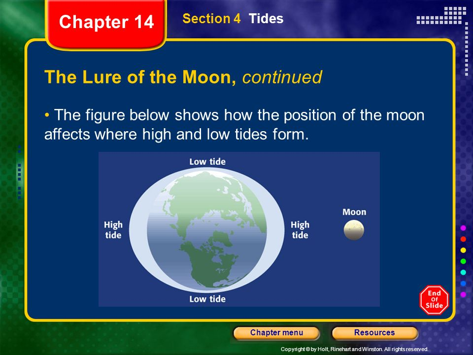 Copyright © by Holt, Rinehart and Winston. All rights reserved. ResourcesChapter menu Section 4 Tides The Lure of the Moon, continued The figure below
