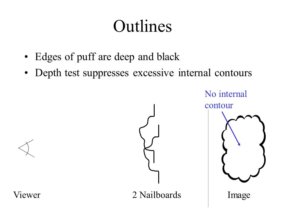 Outlines Edges of puff are deep and black Depth test suppresses excessive internal contours ViewerImage2 Nailboards No internal contour