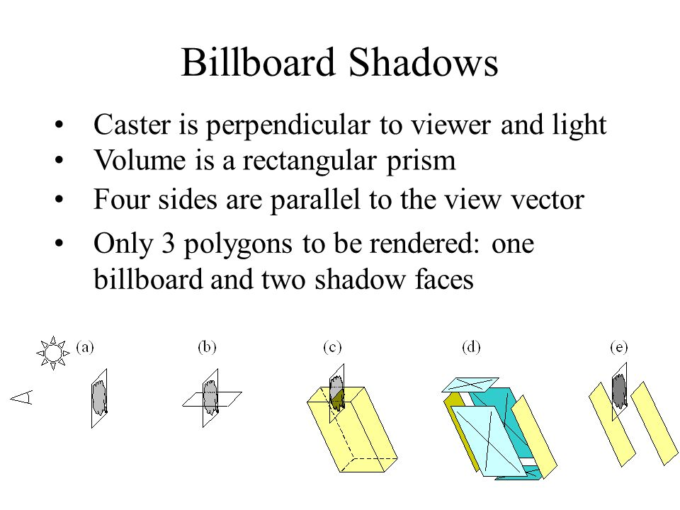 Billboard Shadows Caster is perpendicular to viewer and light Volume is a rectangular prism Four sides are parallel to the view vector Only 3 polygons