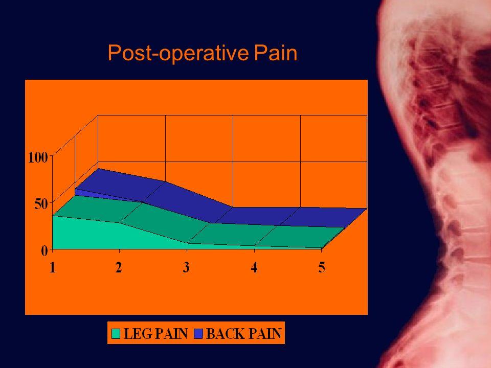 Post-operative Pain