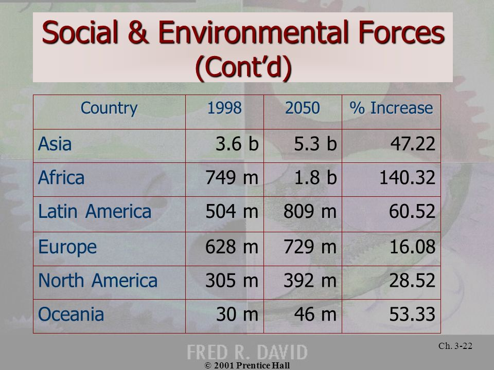 © 2001 Prentice Hall Ch. 3-22 Social & Environmental Forces (Contd) 53.3346 m30 mOceania 28.52392 m305 mNorth America 16.08729 m628 mEurope 60.52809 m