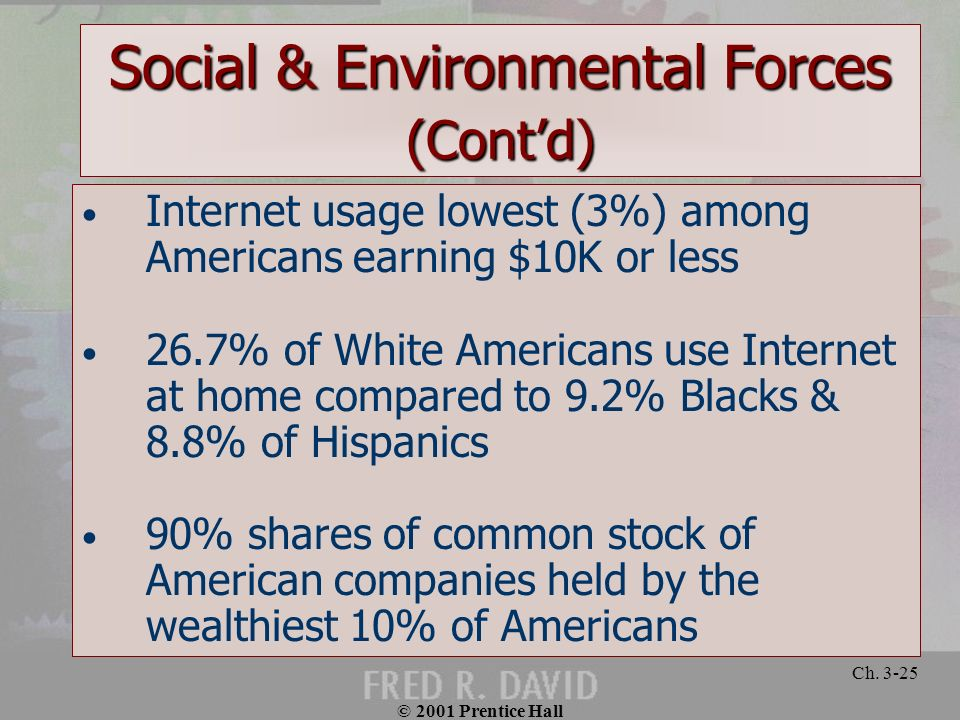 © 2001 Prentice Hall Ch. 3-25 Social & Environmental Forces (Contd) Internet usage lowest (3%) among Americans earning $10K or less 26.7% of White Ame