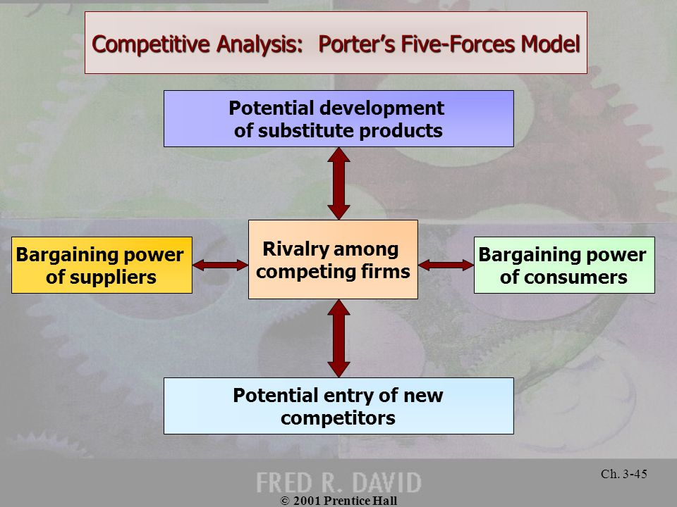 © 2001 Prentice Hall Ch. 3-45 Competitive Analysis: Porters Five-Forces Model Potential development of substitute products Rivalry among competing fir