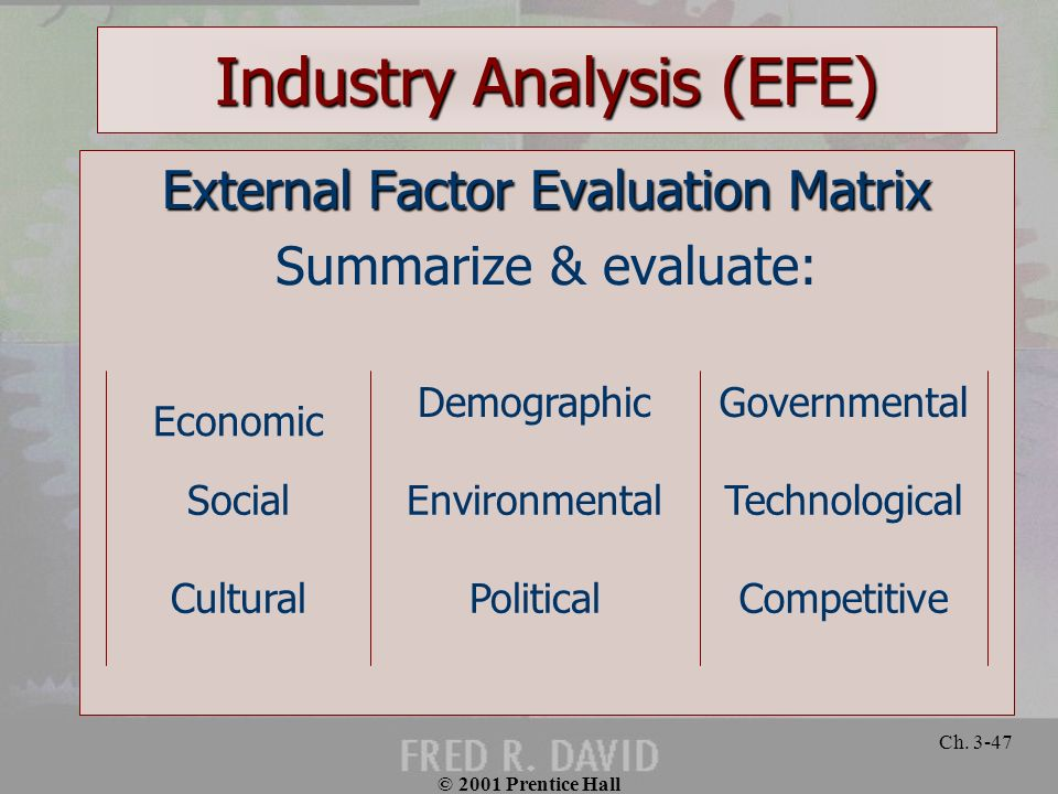 © 2001 Prentice Hall Ch. 3-47 Industry Analysis (EFE) External Factor Evaluation Matrix Summarize & evaluate: CompetitivePoliticalCultural Technologic