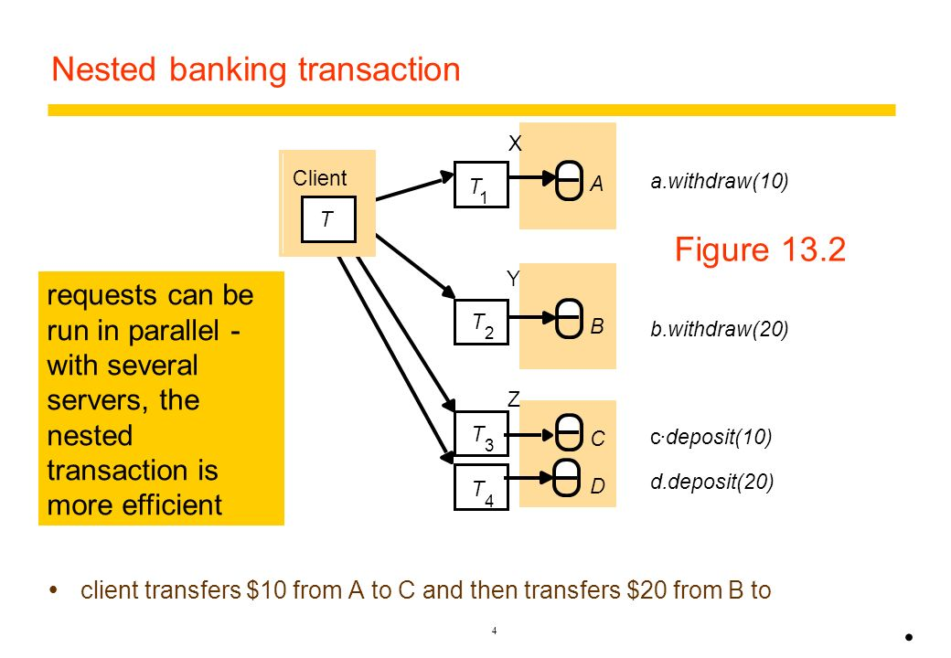 3 Distributed transactions A flat client transaction completes each of its requests before going on to the next one. Therefore, each transaction acces