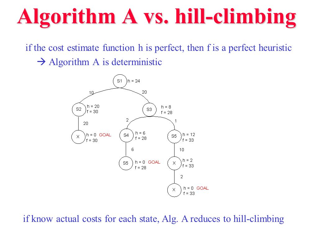 Algorithm A vs. hill-climbing if the cost estimate function h is perfect, then f is a perfect heuristic Algorithm A is deterministic if know actual co