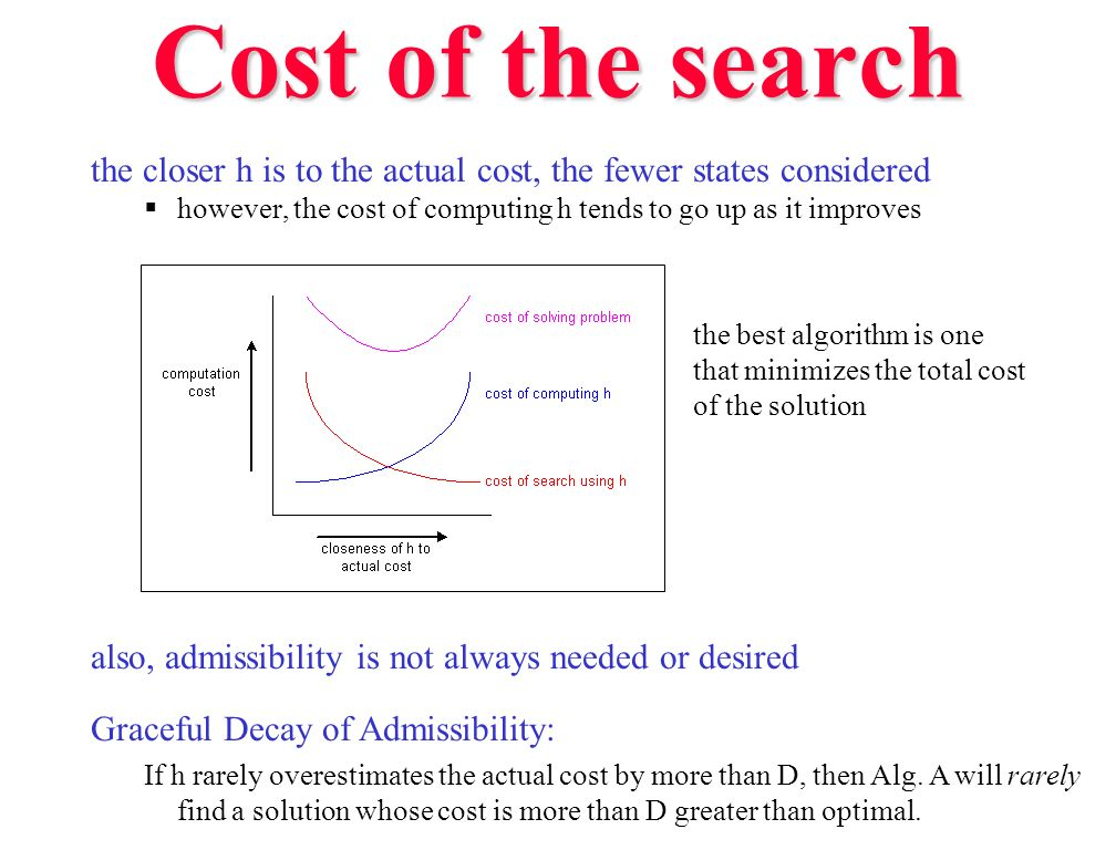 Cost of the search the closer h is to the actual cost, the fewer states considered however, the cost of computing h tends to go up as it improves also