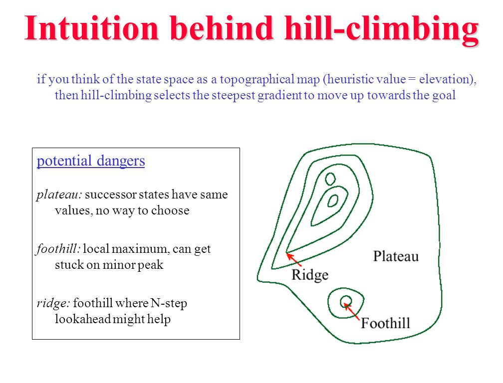 Hill-climbing variants could generalize hill-climbing to continue even if the successor states look worse always choose best successor don t stop unless reach the goal or no successors dead-ends are still possible (and likely if the heuristic is not perfect) simulated annealing allow moves in the wrong direction on a probabilistic basis decrease the probability of a backward move as the search continues idea: early in the search, when far from the goal, heuristic may not be good heuristic should improve as you get closer to the goal approach is based on a metallurgical technique