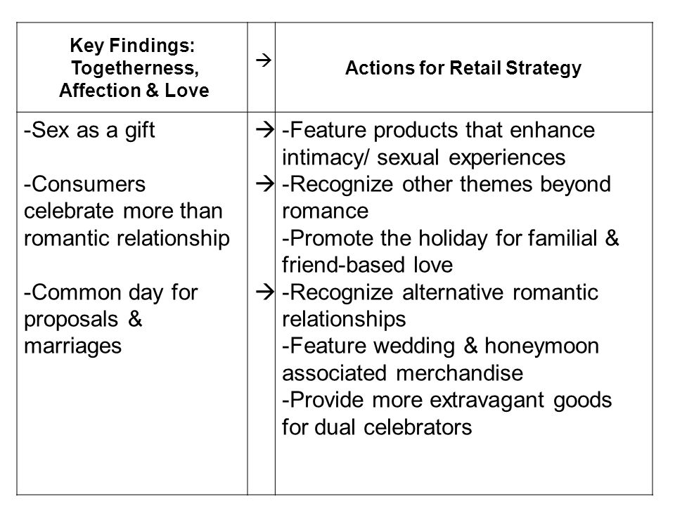 Key Findings: Togetherness, Affection & Love Actions for Retail Strategy -Sex as a gift -Consumers celebrate more than romantic relationship -Common d