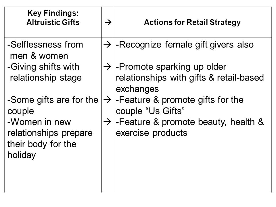 Key Findings: Altruistic Gifts Actions for Retail Strategy -Selflessness from men & women -Giving shifts with relationship stage -Some gifts are for t