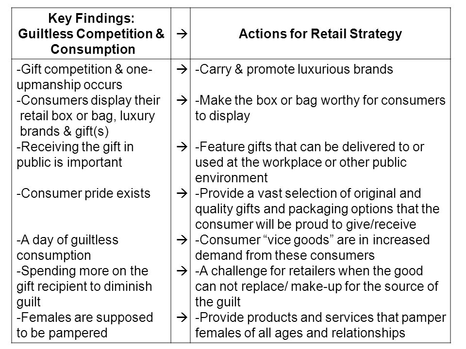 Key Findings: Guiltless Competition & Consumption Actions for Retail Strategy -Gift competition & one- upmanship occurs -Consumers display their retai