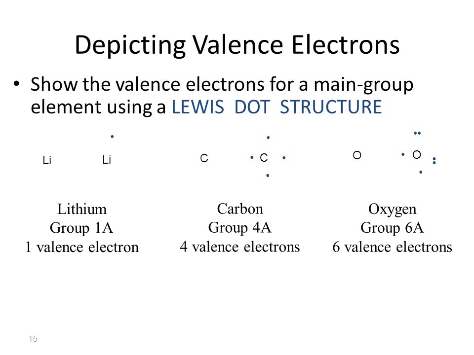 Lewis Dot Structures Dot number is important, positions are not 16 N Nitrogen Group 5A 5 valence electrons N N N