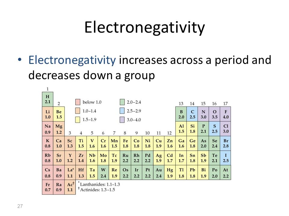 27 Electronegativity Electronegativity increases across a period and decreases down a group