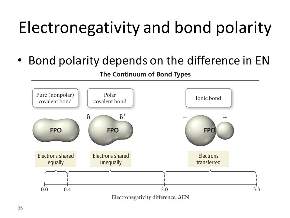 36 Electronegativity and bond polarity Bond polarity depends on the difference in EN
