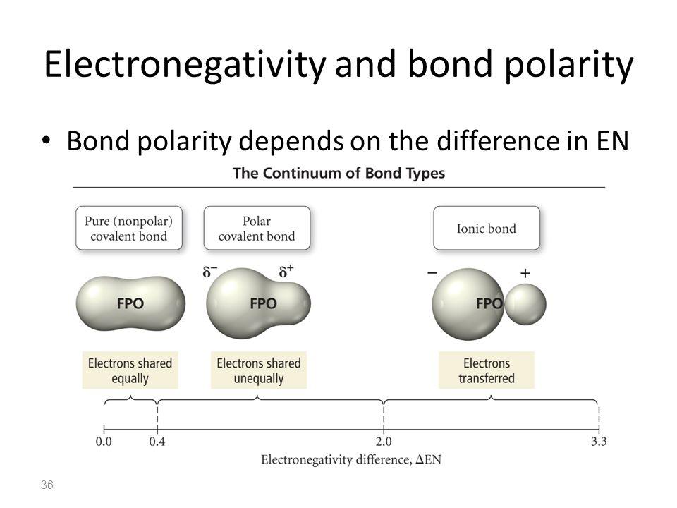 37 Evaluating bond type H–Br – H = 2.1, Br = 2.8 – EN = 0.7 – Bond is polar covalent with Br end more negative H–Br –