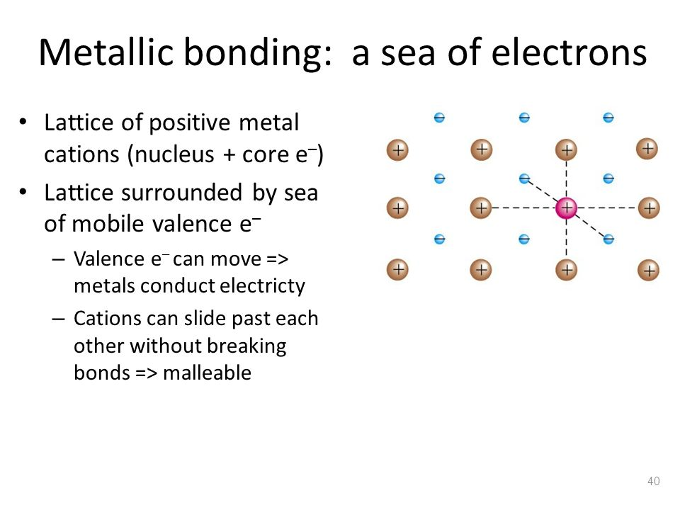 40 Metallic bonding: a sea of electrons Lattice of positive metal cations (nucleus + core e – ) Lattice surrounded by sea of mobile valence e – – Vale