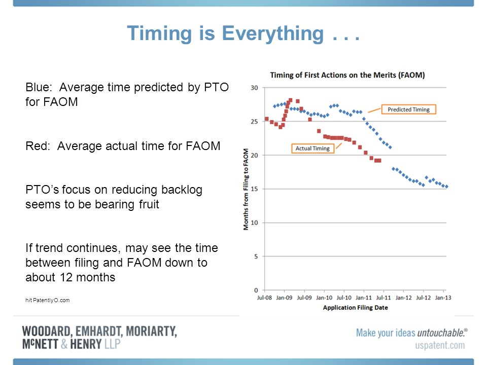 Timing is Everything... Blue: Average time predicted by PTO for FAOM Red: Average actual time for FAOM PTOs focus on reducing backlog seems to be bear
