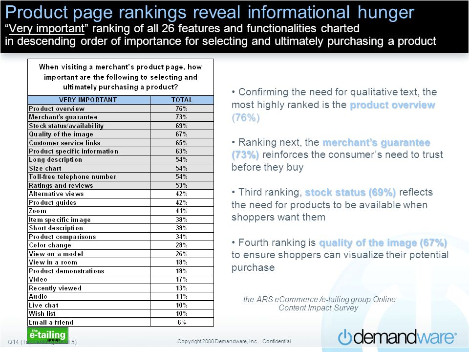 Copyright 2008 Demandware, Inc. - Confidential Product page rankings reveal informational hungerVery important ranking of all 26 features and function