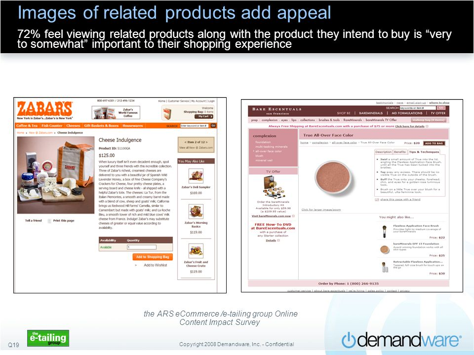Copyright 2008 Demandware, Inc. - Confidential Images of related products add appeal 72% feel viewing related products along with the product they int