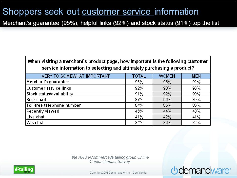Copyright 2008 Demandware, Inc. - Confidential Shoppers seek out customer service information Merchants guarantee (95%), helpful links (92%) and stock