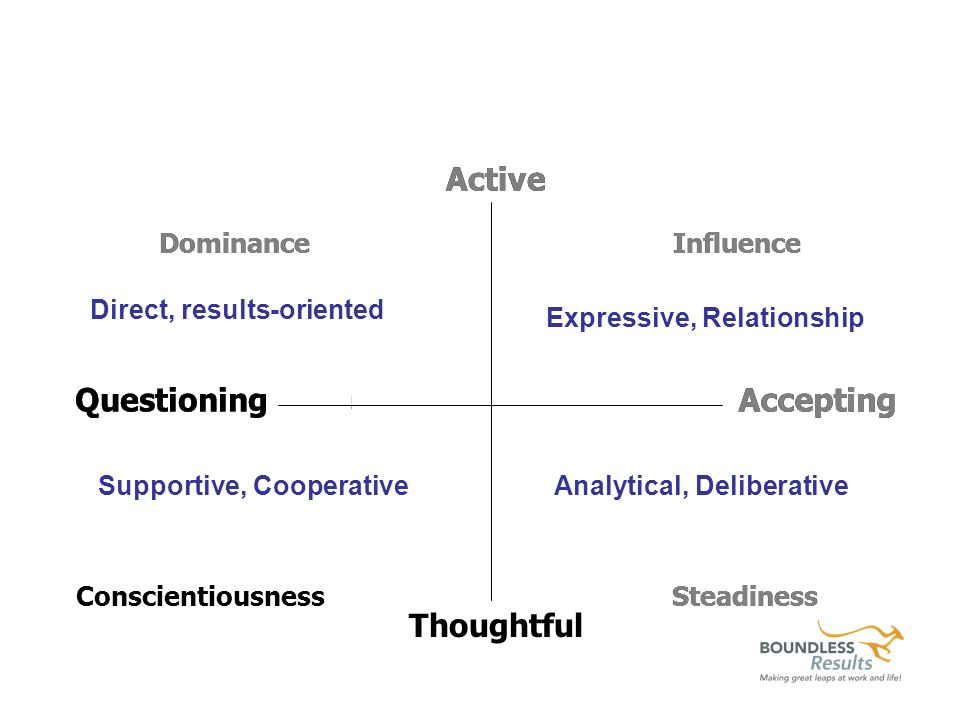 PPT 4-2 PPT 4-3 PPT 4-4 Thoughtful Steadiness Accepting Influence Accepting Steadiness Active Questioning Dominance PPT 4-7 Influence Active Dominance