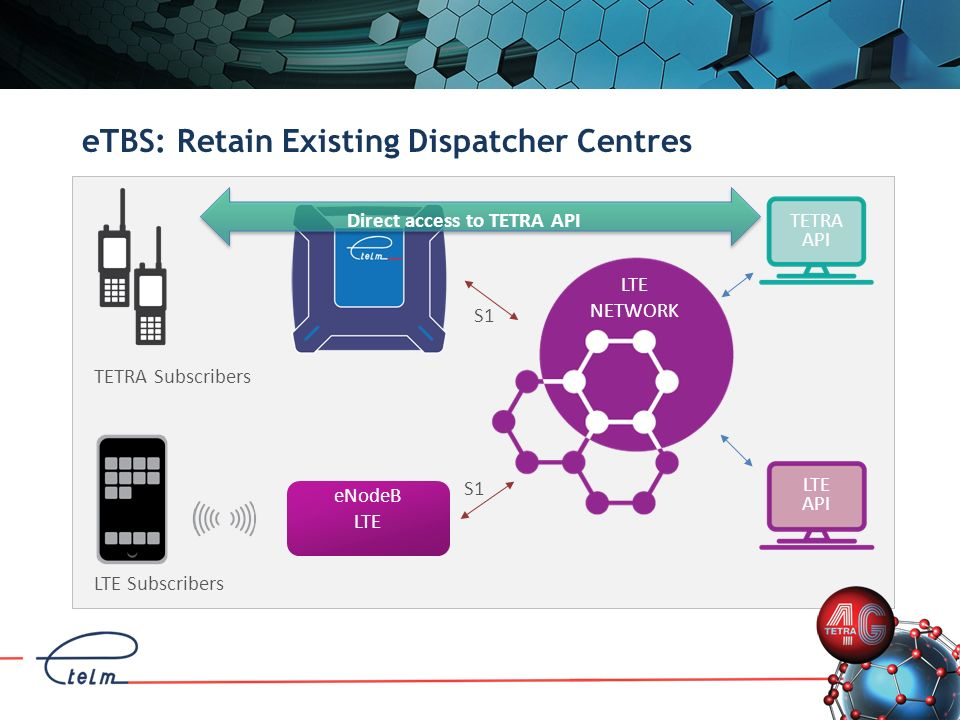 eTBS: Retain Existing Dispatcher Centres LTE NETWORK S1 TETRA Subscribers S1 LTE Subscribers Direct access to TETRA API eNodeB LTE TETRA API LTE API